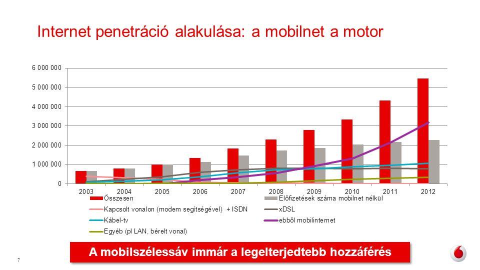 Internet penetráció alakulása: a mobilnet a motor