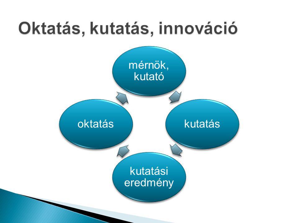 Oktatás, kutatás, innováció