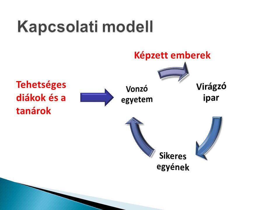 Kapcsolati modell Képzett emberek Virágzó ipar Sikeres egyének
