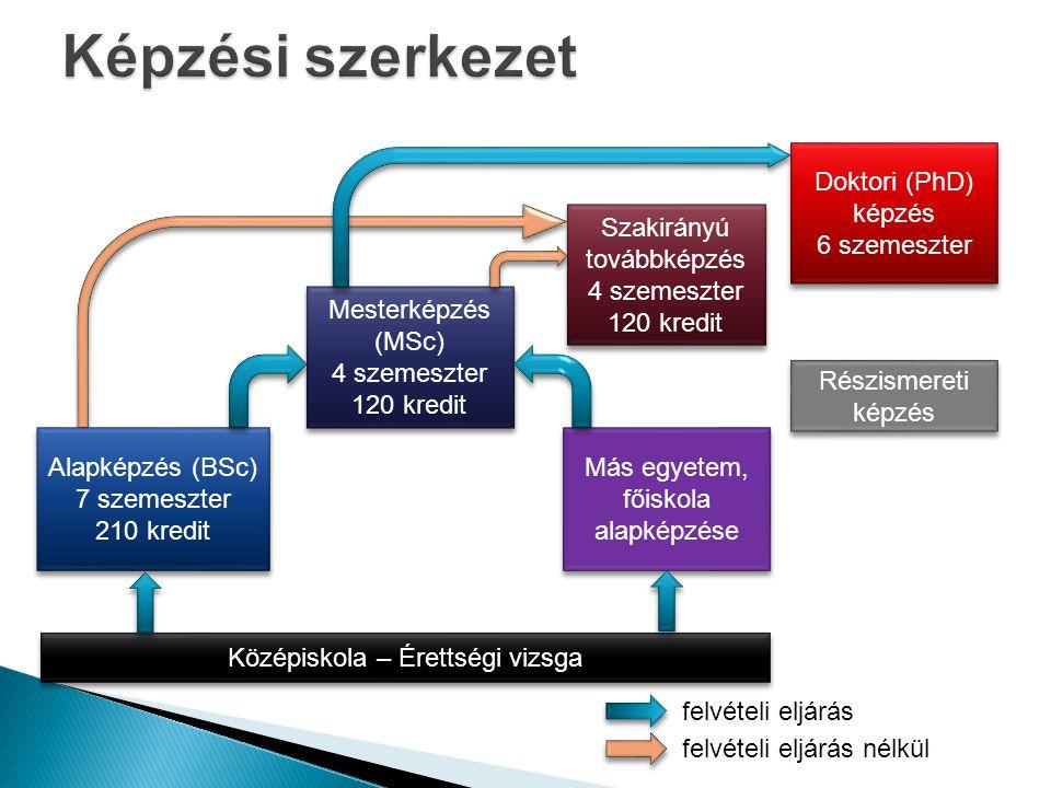 Képzési szerkezet Doktori (PhD) képzés 6 szemeszter