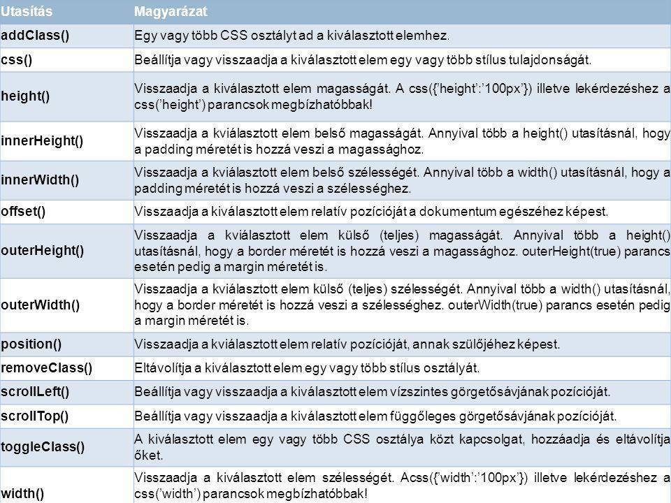 Utasítás Magyarázat. addClass() Egy vagy több CSS osztályt ad a kiválasztott elemhez. css()