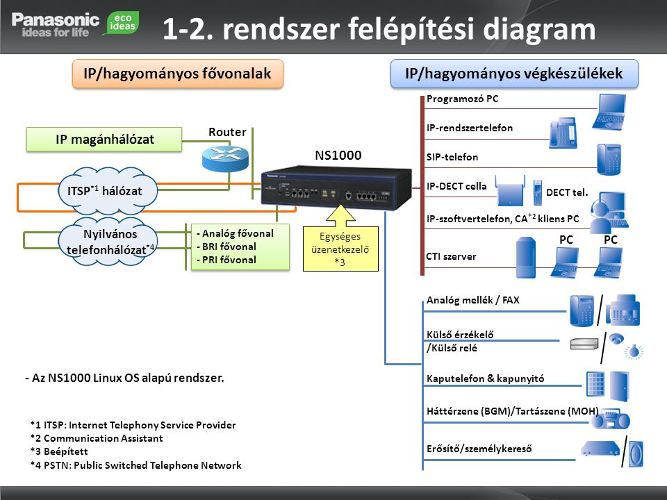 1-2. rendszer felépítési diagram