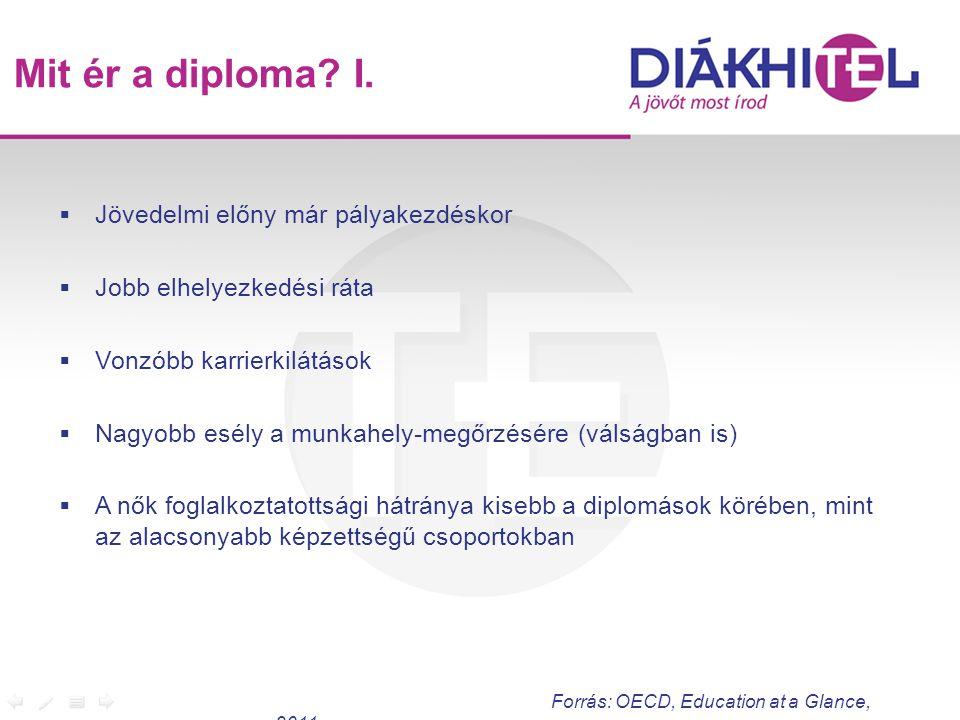 Mit ér a diploma I. Jövedelmi előny már pályakezdéskor