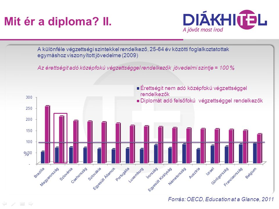 Mit ér a diploma II. Forrás: OECD, Education at a Glance, 2011