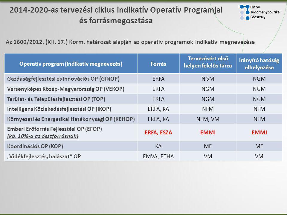 2014-2020-as tervezési ciklus indikatív Operatív Programjai és forrásmegosztása