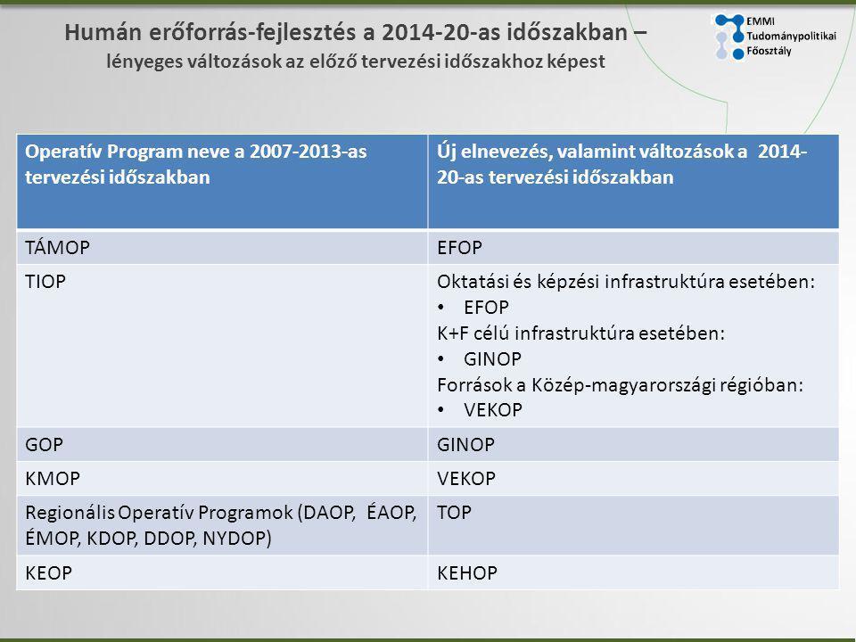 EMMI Tudománypolitikai. Főosztály. Humán erőforrás-fejlesztés a 2014-20-as időszakban – lényeges változások az előző tervezési időszakhoz képest.