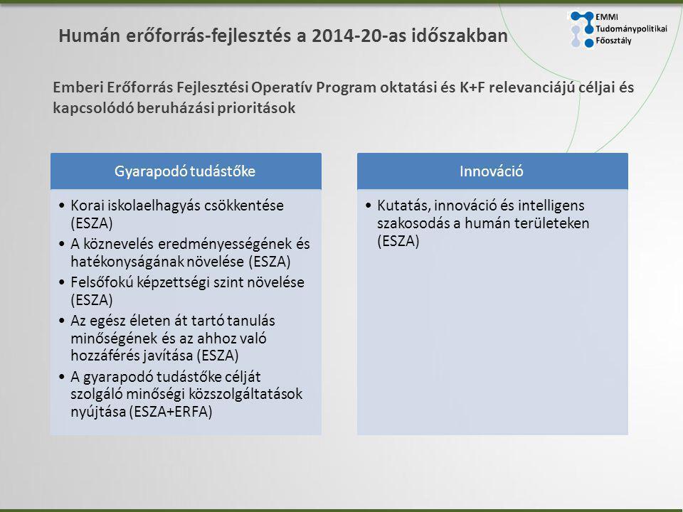 Humán erőforrás-fejlesztés a 2014-20-as időszakban