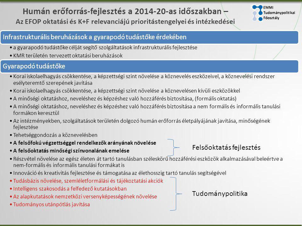 EMMI Tudománypolitikai. Főosztály.
