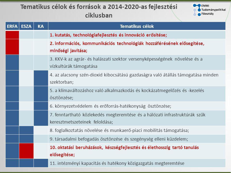 Tematikus célok és források a 2014-2020-as fejlesztési ciklusban