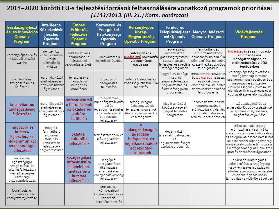2014–2020 közötti EU-s fejlesztési források felhasználására vonatkozó programok prioritásai (1143/2013. (III. 21.) Korm. határozat)