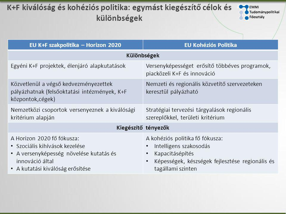 EU K+F szakpolitika – Horizon 2020