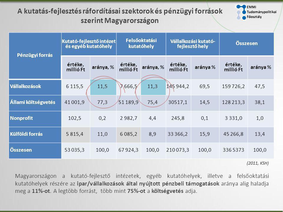 A kutatás-fejlesztés ráfordításai szektorok és pénzügyi források szerint Magyarországon