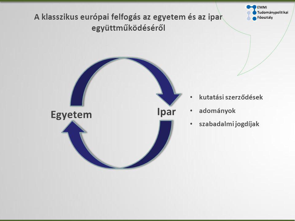 A klasszikus európai felfogás az egyetem és az ipar együttműködéséről