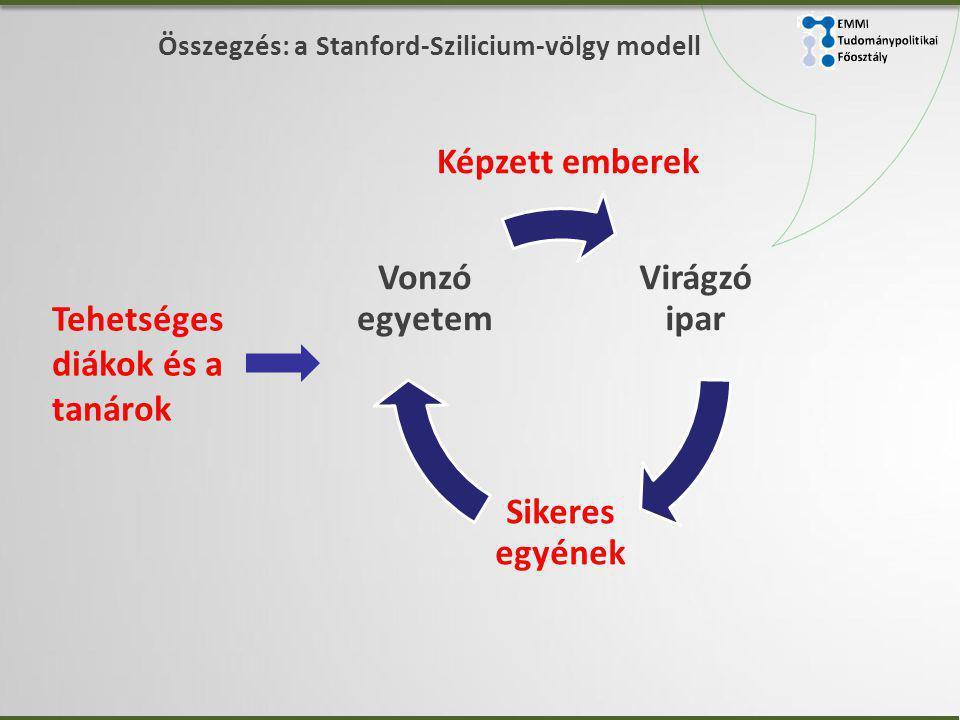 Összegzés: a Stanford-Szilicium-völgy modell