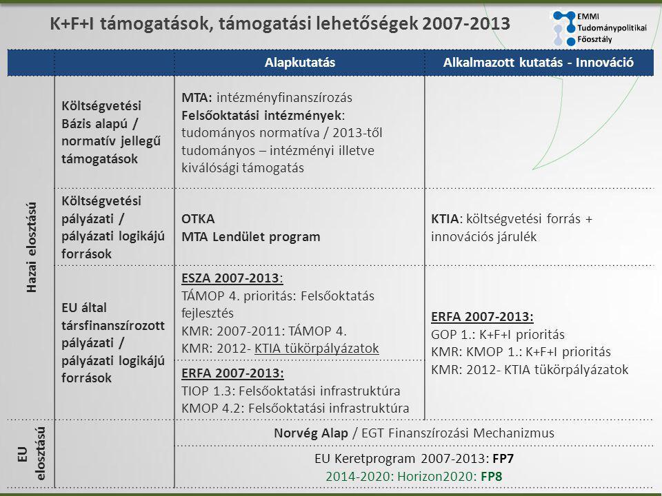 K+F+I támogatások, támogatási lehetőségek 2007-2013
