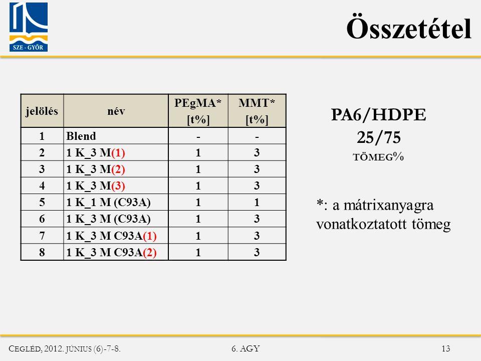 Összetétel PA6/HDPE 25/75 *: a mátrixanyagra vonatkoztatott tömeg
