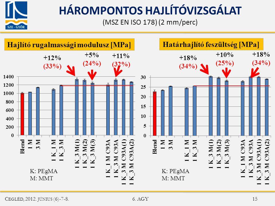 HÁROMPONTOS HAJLÍTÓVIZSGÁLAT
