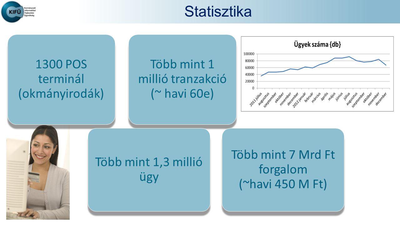 Statisztika 1300 POS terminál (okmányirodák)