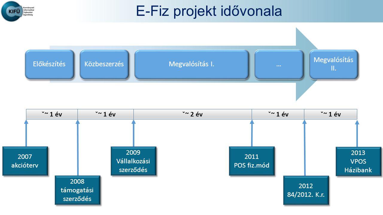 E-Fiz projekt idővonala