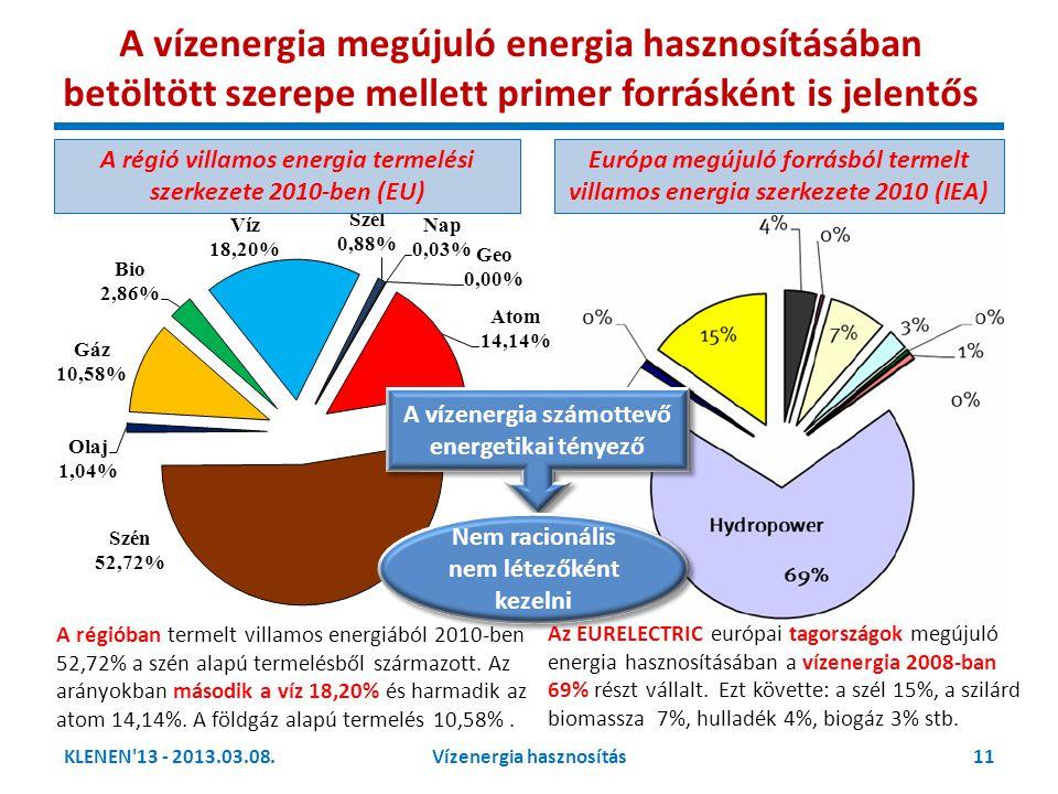 A vízenergia megújuló energia hasznosításában betöltött szerepe mellett primer forrásként is jelentős