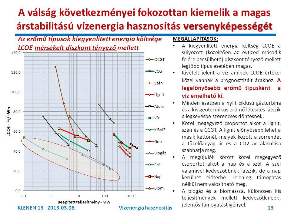 Vízenergia hasznosítás