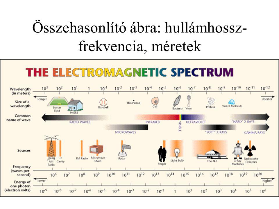 Összehasonlító ábra: hullámhossz-frekvencia, méretek