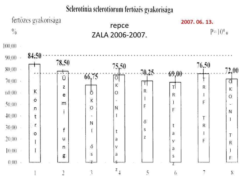 repce ZALA 2006-2007. 2007. 06. 13. Üzemi fung Kontroll ÖKO-NI tavasz