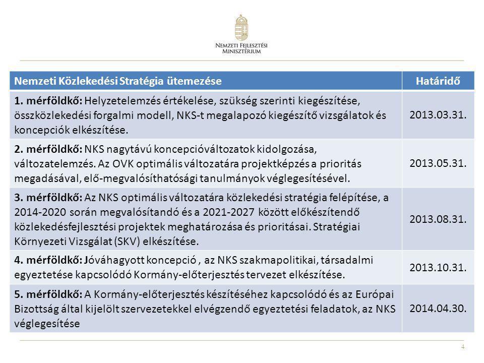 Nemzeti Közlekedési Stratégia ütemezése Határidő