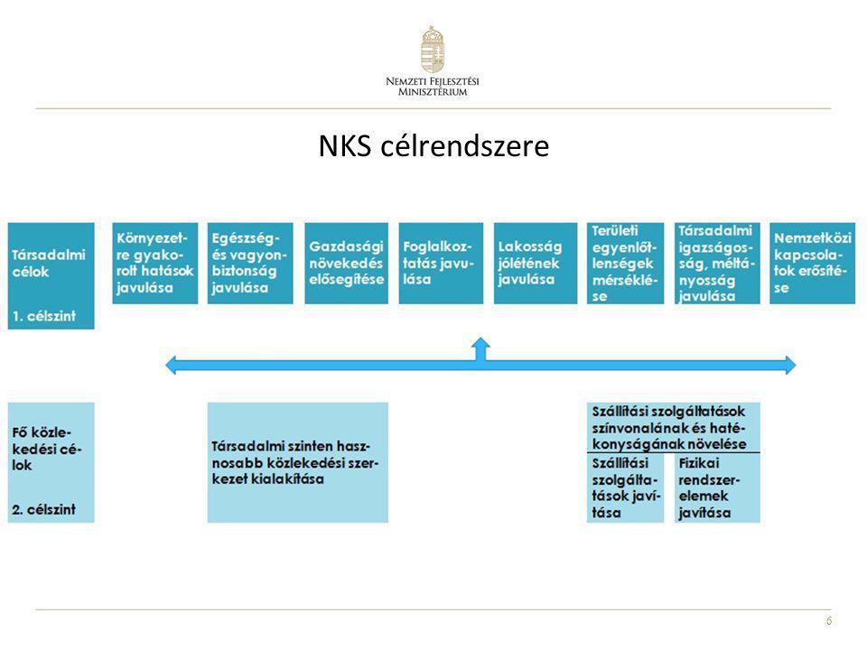 NKS célrendszere