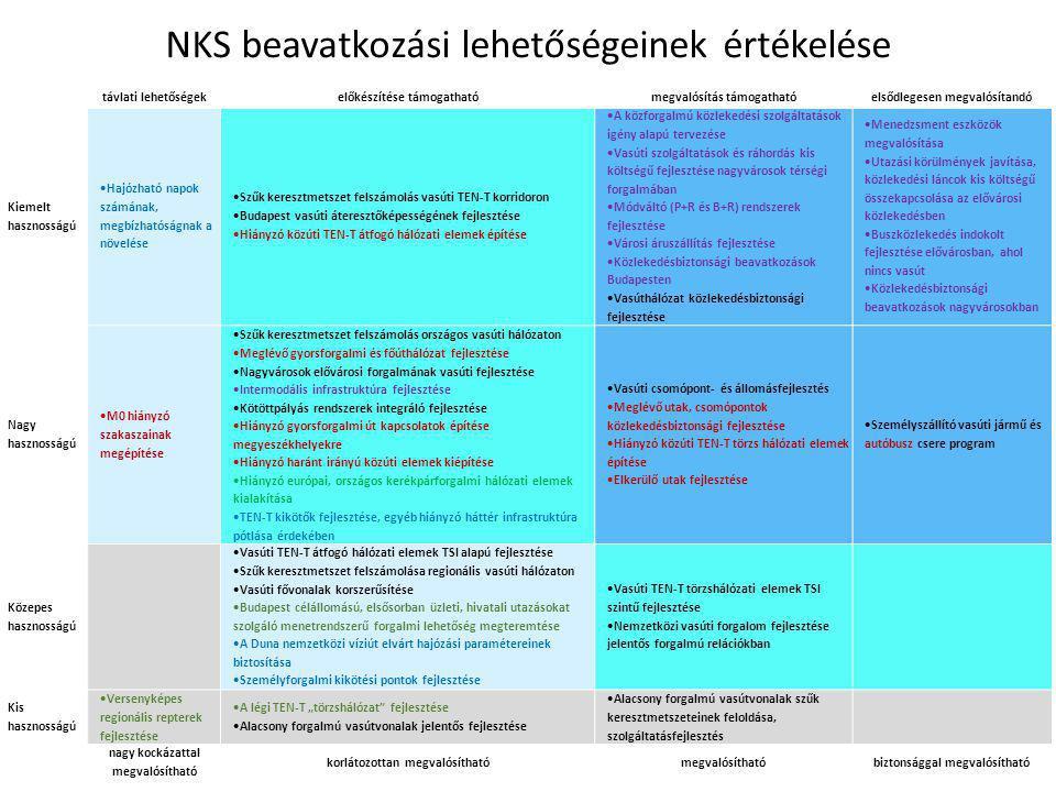 NKS beavatkozási lehetőségeinek értékelése
