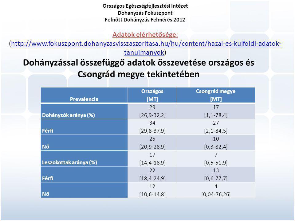 Országos Egészségfejlesztési Intézet Dohányzás Fókuszpont Felnőtt Dohányzás Felmérés 2012 Adatok elérhetősége: (http://www.fokuszpont.dohanyzasvisszaszoritasa.hu/hu/content/hazai-es-kulfoldi-adatok-tanulmanyok)