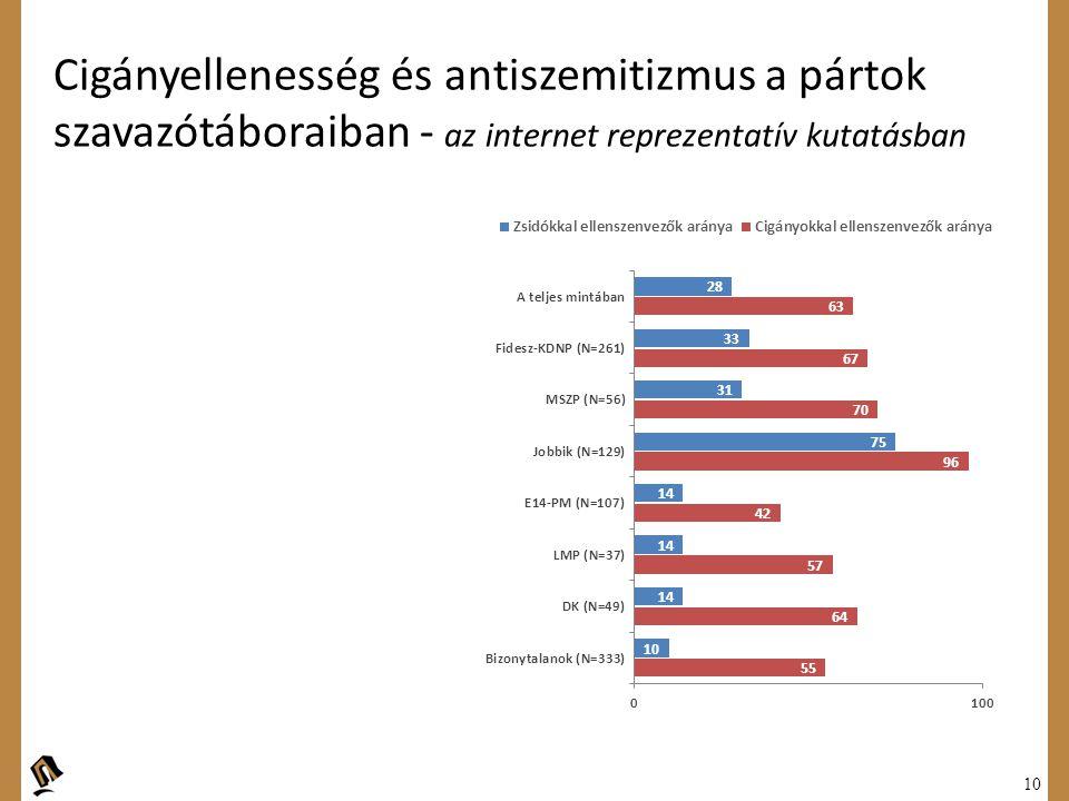 Cigányellenesség és antiszemitizmus a pártok szavazótáboraiban - az internet reprezentatív kutatásban