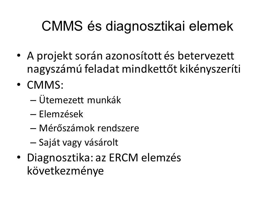 CMMS és diagnosztikai elemek