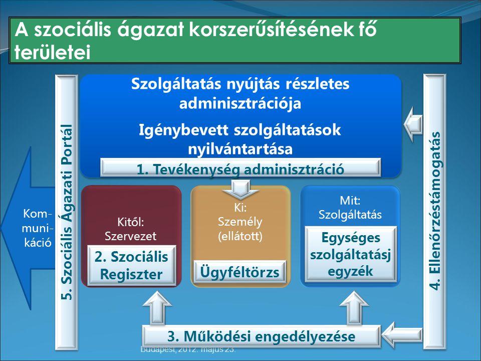 A szociális ágazat korszerűsítésének fő területei