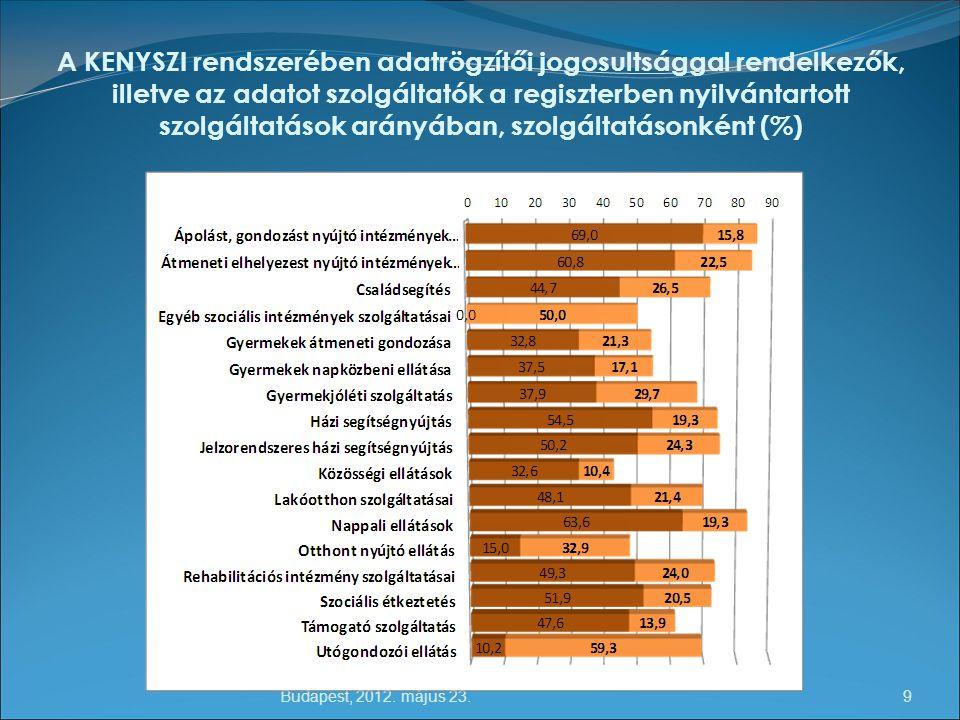 A KENYSZI rendszerében adatrögzítői jogosultsággal rendelkezők, illetve az adatot szolgáltatók a regiszterben nyilvántartott szolgáltatások arányában, szolgáltatásonként (%)