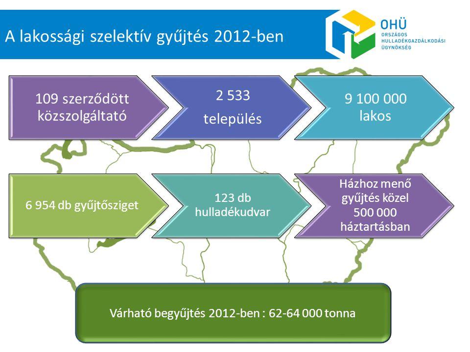 A lakossági szelektív gyűjtés 2012-ben