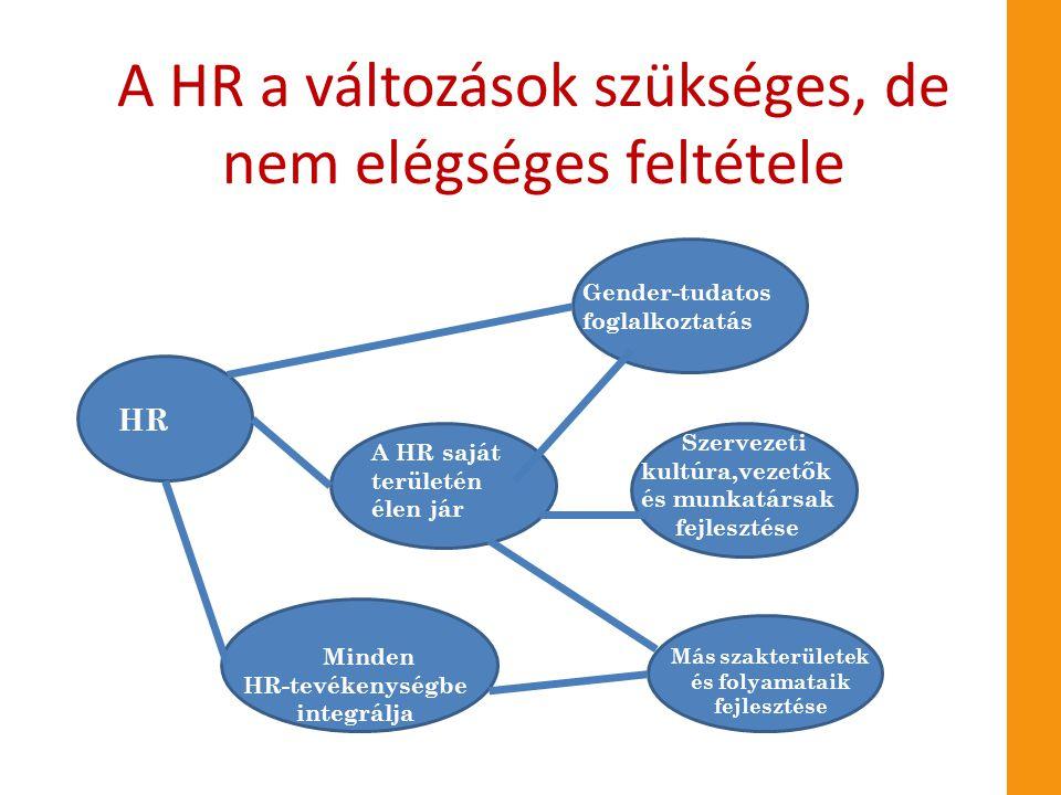 A HR a változások szükséges, de nem elégséges feltétele