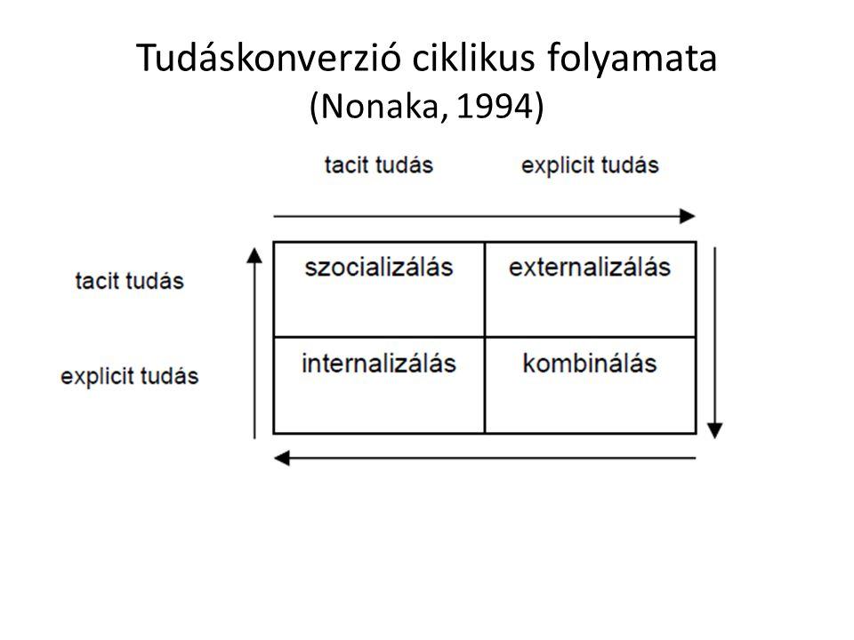 Tudáskonverzió ciklikus folyamata (Nonaka, 1994)