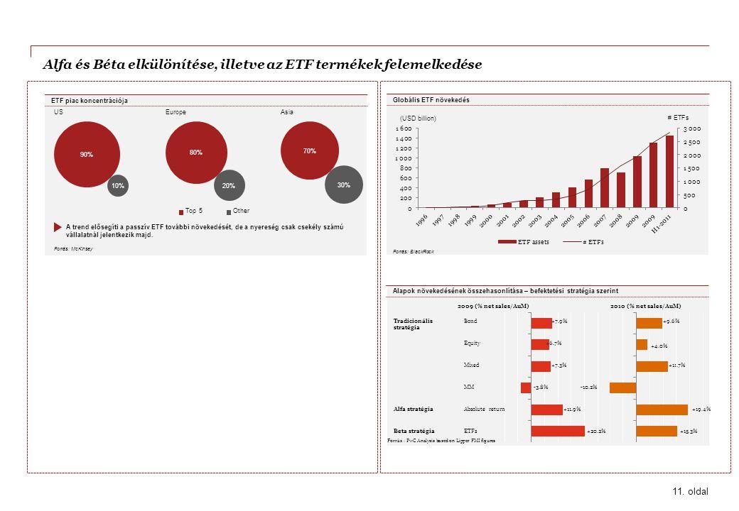 Alfa és Béta elkülönítése, illetve az ETF termékek felemelkedése
