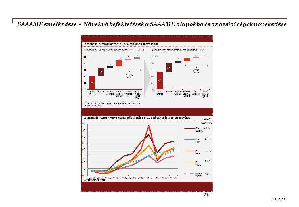 SAAAME emelkedése - Növekvő befektetések a SAAAME alapokba és az ázsiai cégek növekedése