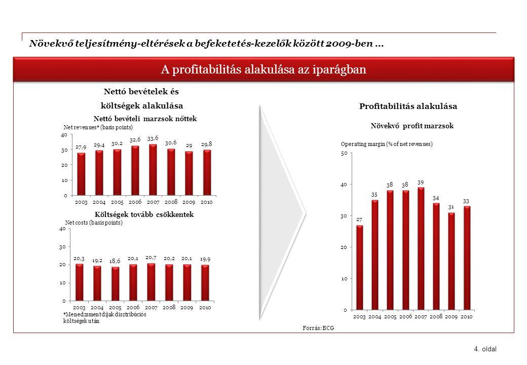 A profitabilitás alakulása az iparágban