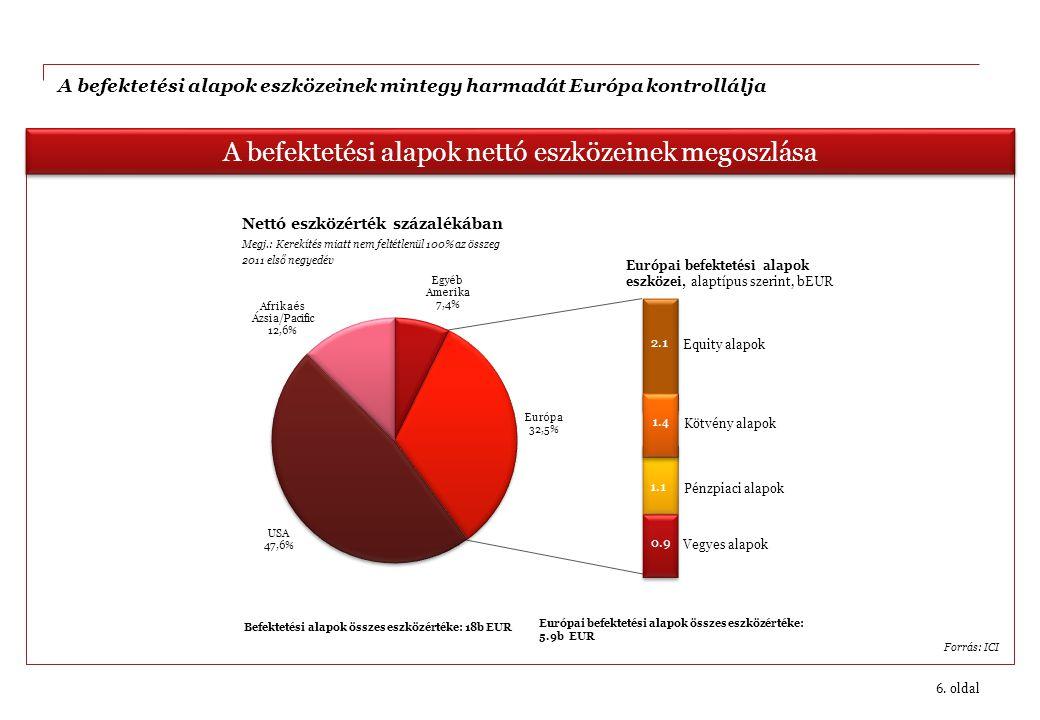 A befektetési alapok eszközeinek mintegy harmadát Európa kontrollálja