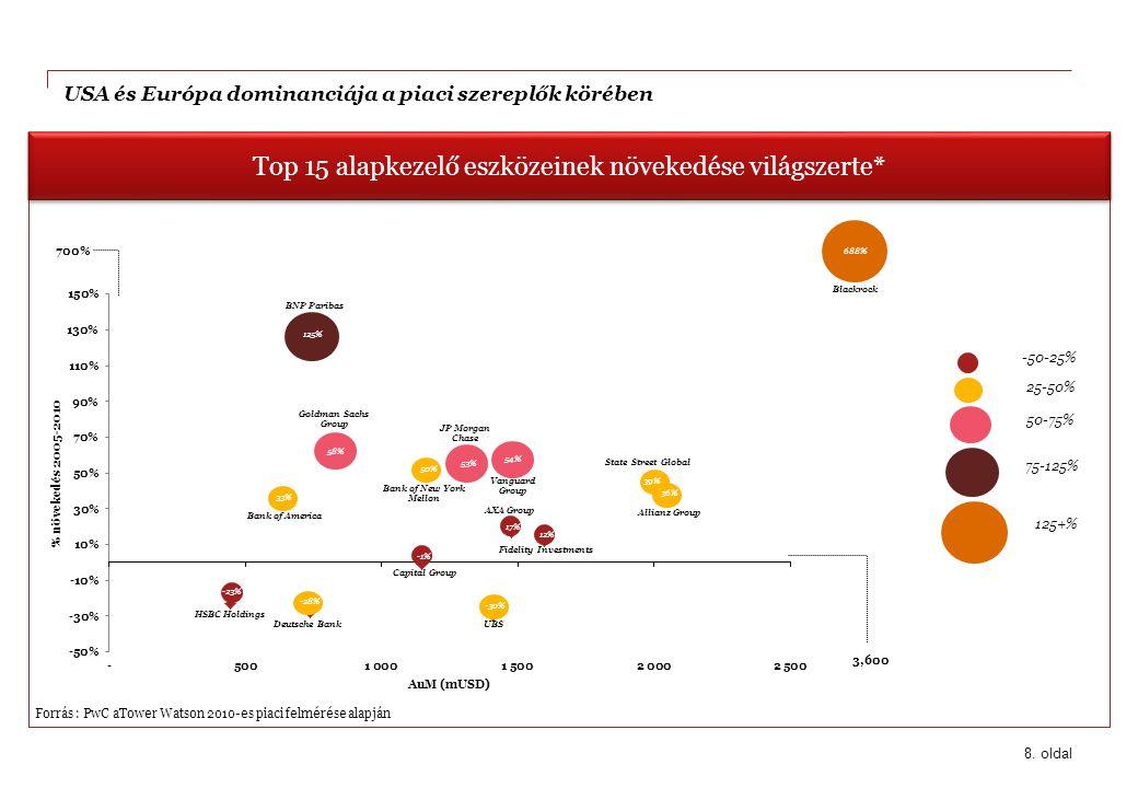 USA és Európa dominanciája a piaci szereplők körében