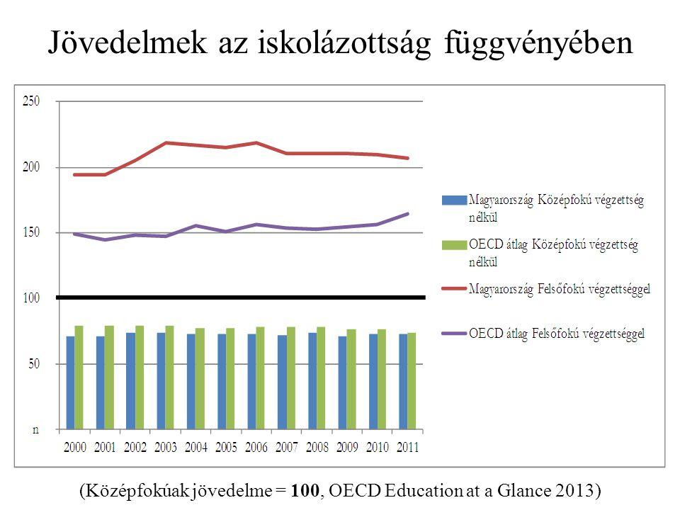 Jövedelmek az iskolázottság függvényében