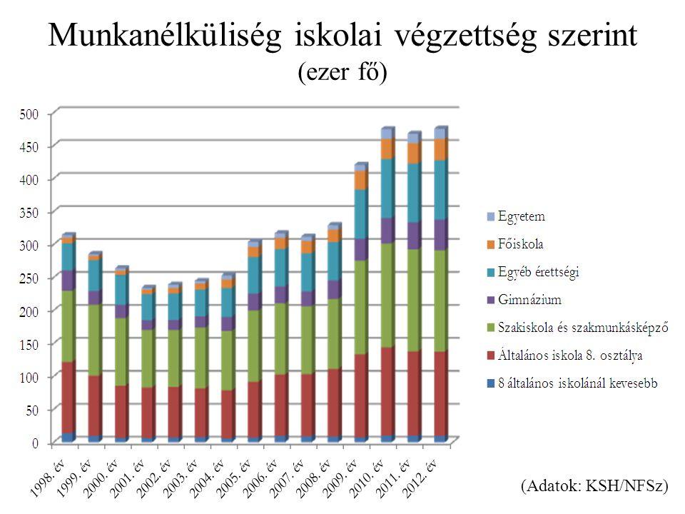 Munkanélküliség iskolai végzettség szerint (ezer fő)