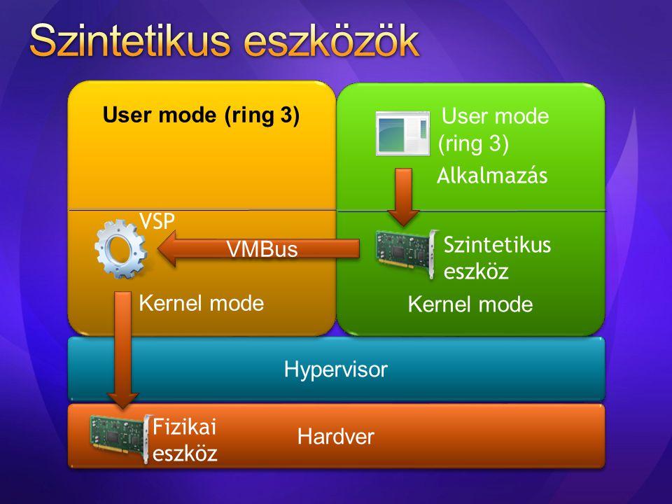 Szintetikus eszközök User mode (ring 3) User mode (ring 3) Alkalmazás