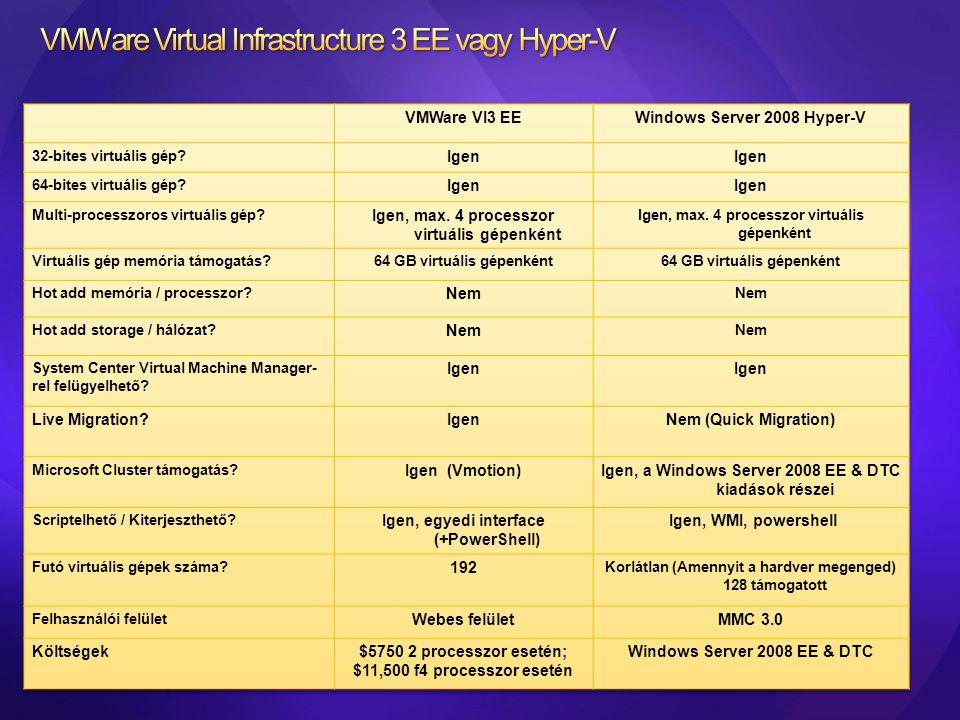 VMWare Virtual Infrastructure 3 EE vagy Hyper-V