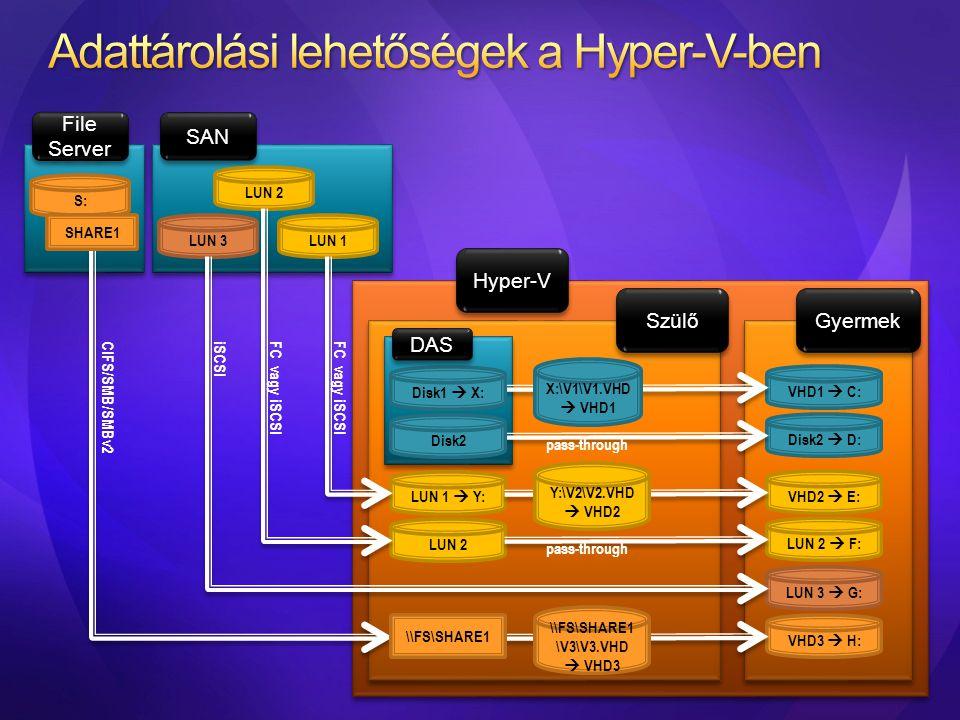 Adattárolási lehetőségek a Hyper-V-ben