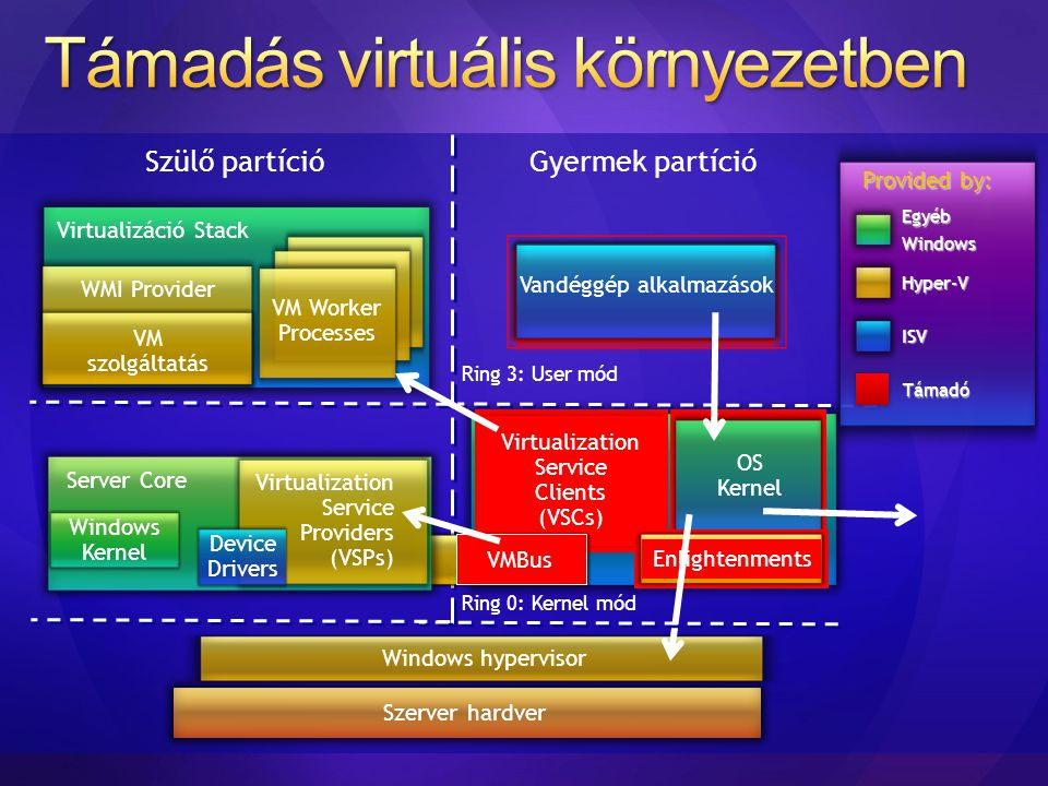 Támadás virtuális környezetben