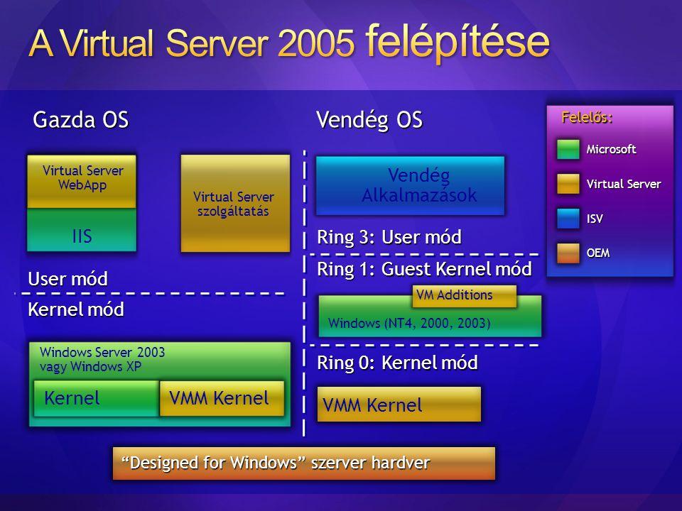A Virtual Server 2005 felépítése